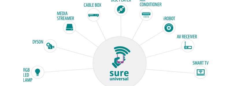 Review: SURE Universal Remote App